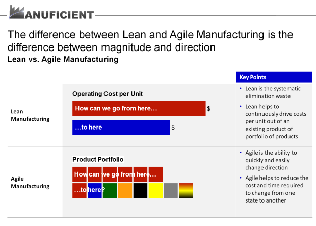 Manuficient Lean vs Agile Manufacturing