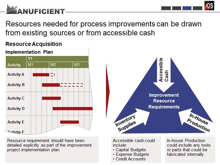fOS - Improvement - Resources