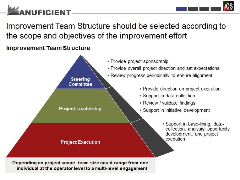 fOS Improvement - Manuficient Consulting