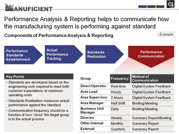 fOS - Management Systems - Performance Communication