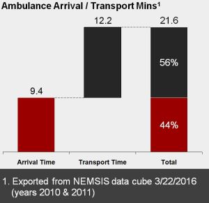 Manuficient - Ambulance Arrival Time Data