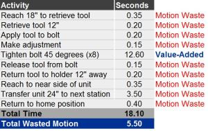 Manuficient - Motion Waste Chart