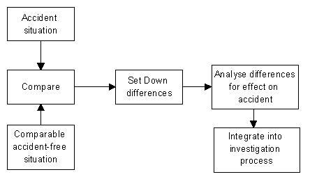 change analysis - calvinlwilliams.com