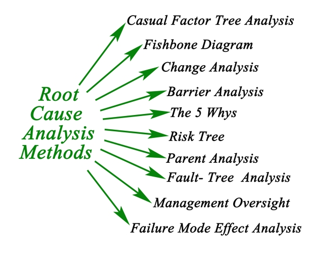 Root Cause Analysis Method - calvinlwilliams.com